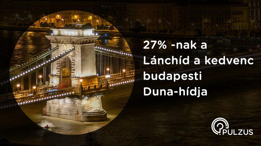 Pulzus kutatás Széchenyi Lánchíd